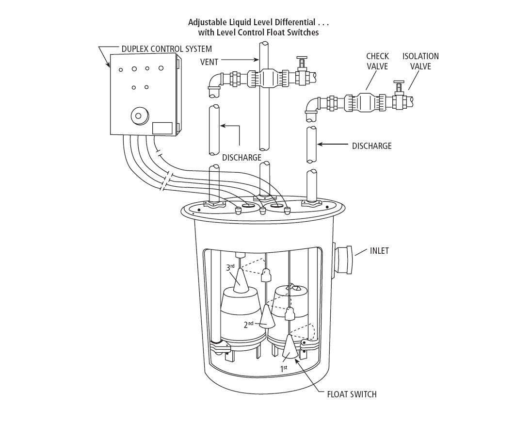 Sump and Sewage Pump Float Settings  Wire Diagram For Lift Station Floats on