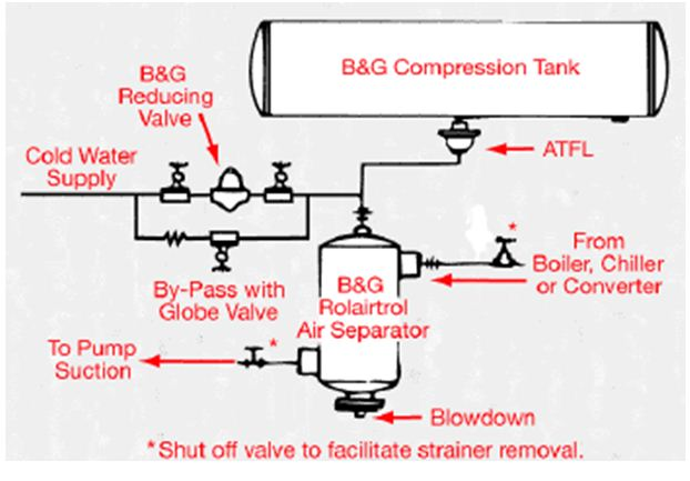 Types of Tanks - Expansion and Compression Tanks – Part 7