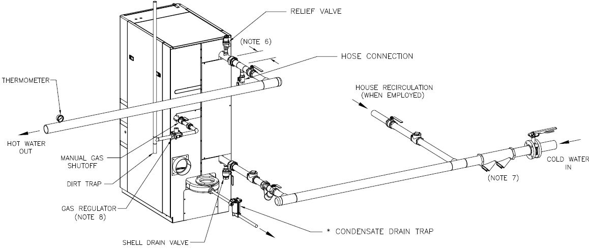 Aerco Innovation Tankless High Efficiency condensing water heater
