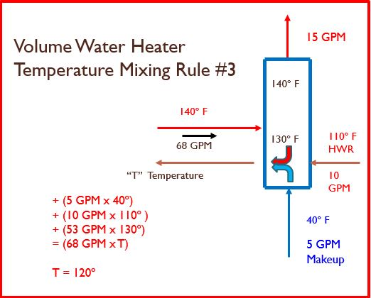 Volume Water Heater Temperature Mixing Rule# 3