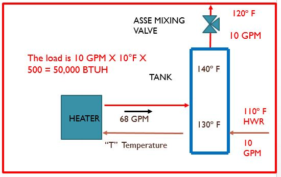 Diagram Showing Water Heater Cycling