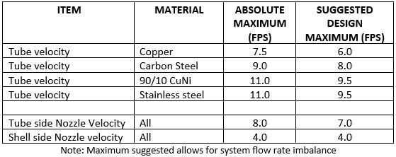 Maximum Velocities in Heat Exchangers - Part 1