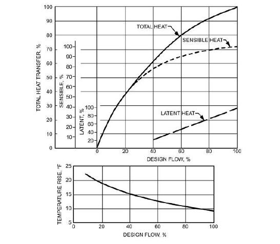 chart shows heat flow - 546×477