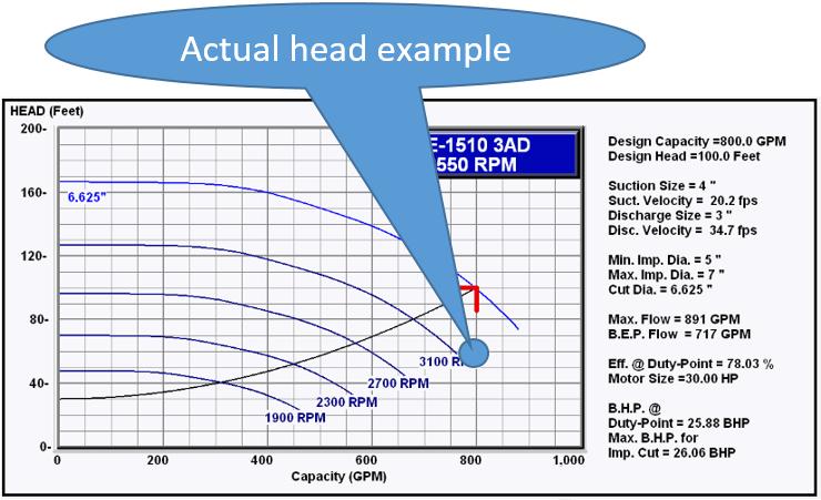 Bell & Gossett Part Load Efficiency Value Part 4: End-of