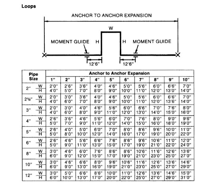anchor to anchor expansion