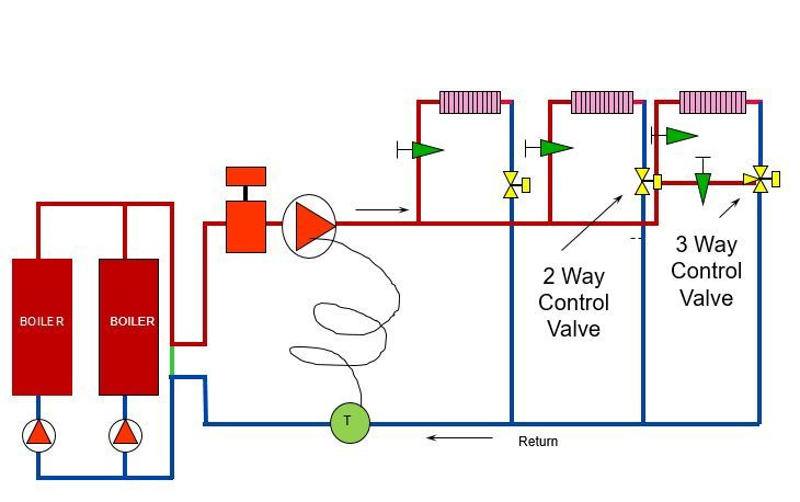 variable flow in hydronic systems with three-way control valves  rl deppmann