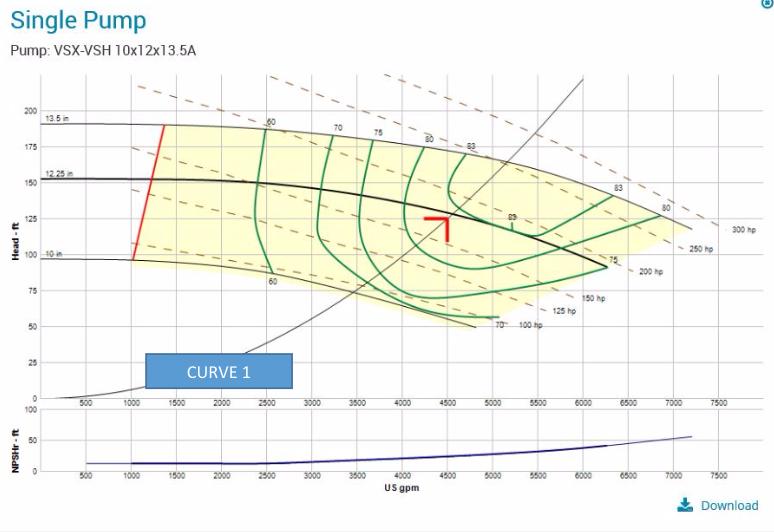 Pump Selection Criteria - Pump Curve