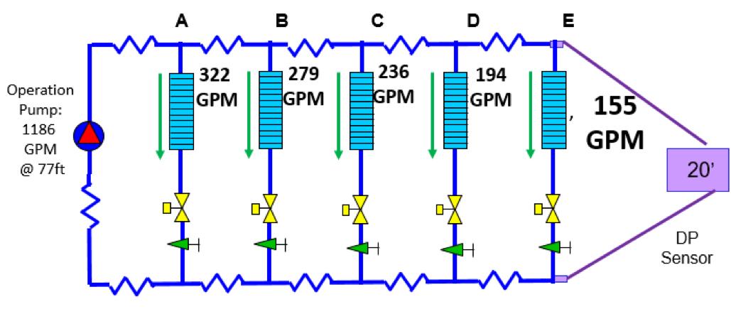 Balancing HVAC Hydronic Systems Part 2: Control Valves vs
