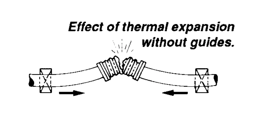 diagram of the effects of thermal expansion without guides