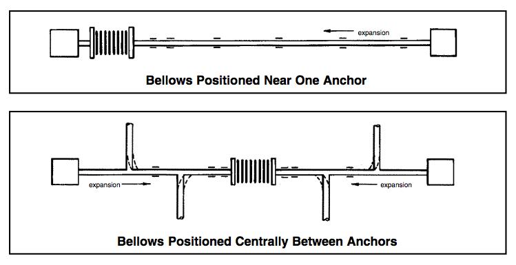Diagram of Bellows Type Expansion Joints Metraflex
