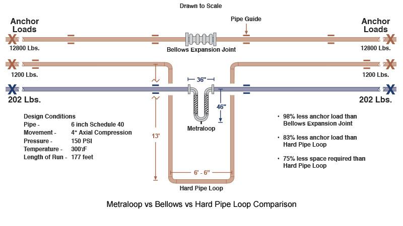 hard-pipe-loop-illustation