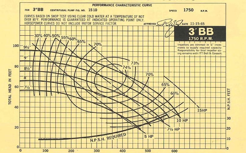 Bell & Gossett 1510 Pump Model Numbers: Field Estimation of