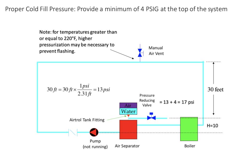 Cold Fill Pressure