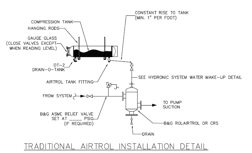 Traditional Airtrol Installation Detail