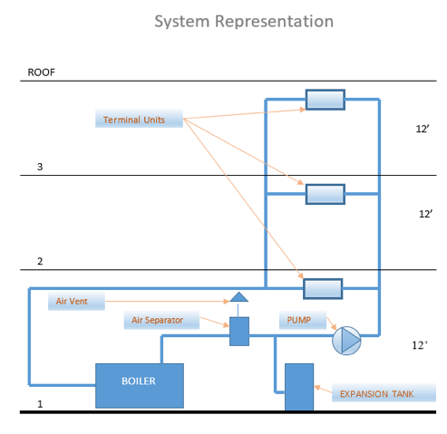 System Representation of a primary-secondary boiler system