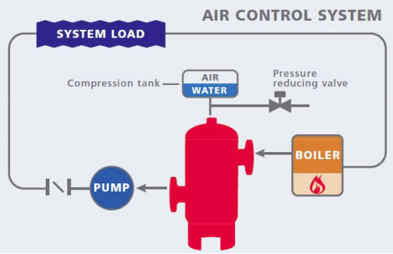 Air Control System