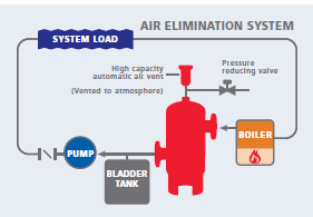 Air Elimination System