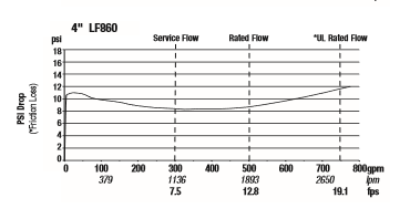 a Watts model flow/pressure drop curve graph showing a dip in the middle range