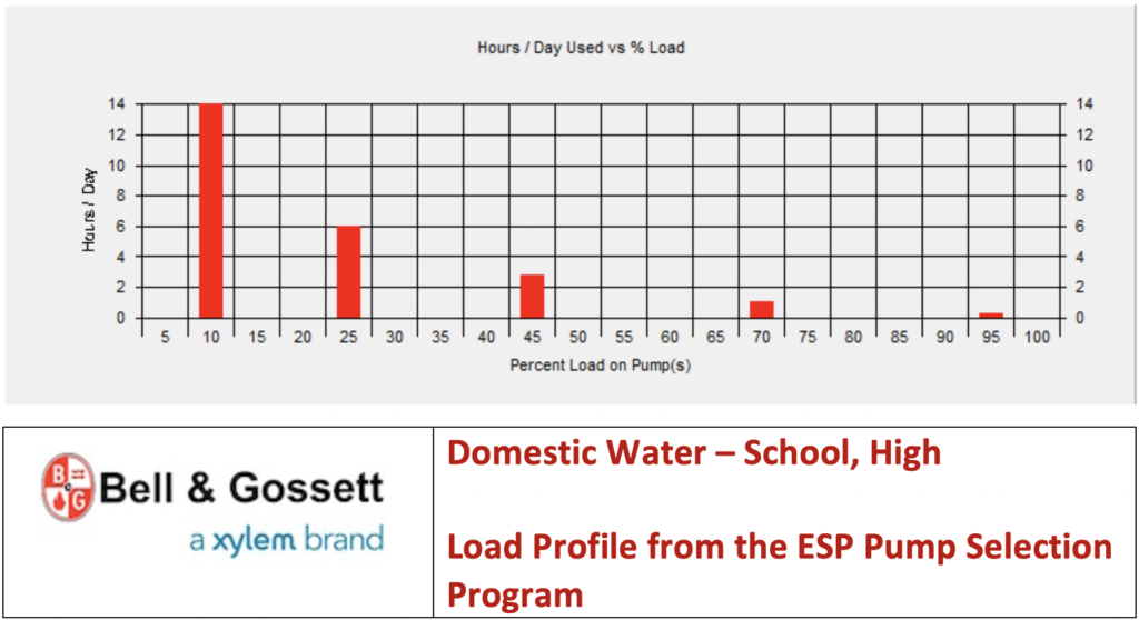 Domestic Water – School, High - Load Profile from the ESP Pump Selection Program