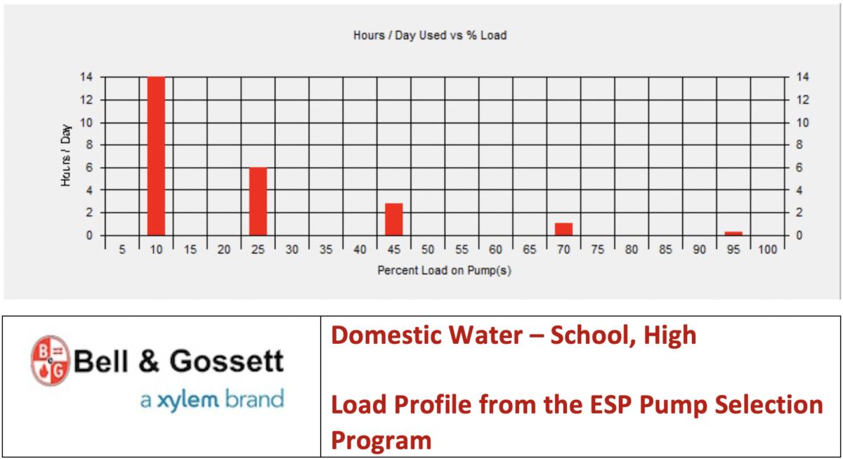 Domestic Water – building flow