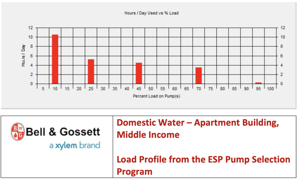 Domestic Water – Apartment Building, Middle Income Load Profile from the ESP Pump Selection Program