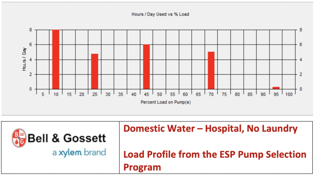 Domestic Water – Hospital, No Laundry Load Profile from the ESP Pump Selection Program