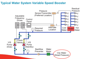 Typical Water Systems Variable Speed Booster