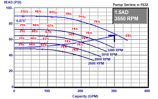 300 GPM CURVE WITH CONTROL HEAD AT 50 PSIG