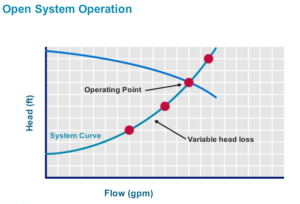 open system operation graph, flow vs head