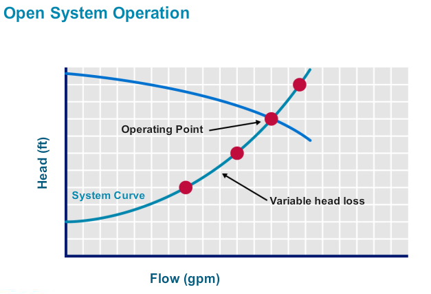 control head pump systems
