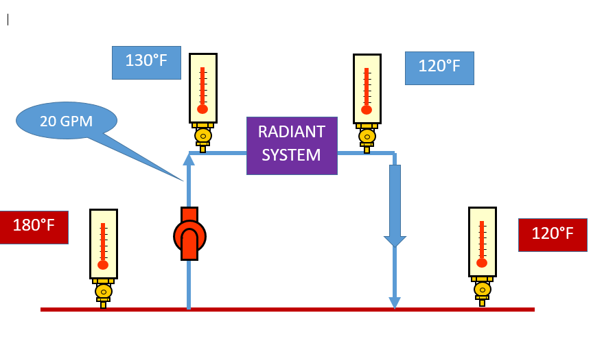 "Radiant Heating System Diagram showing ""The Law of the Tee"" in action"