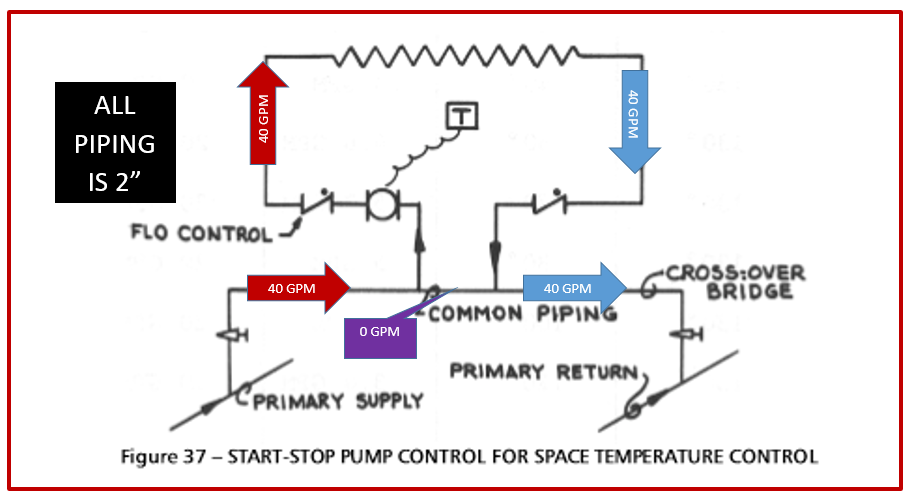 Figure 37 from the Xylem Bell & Gossett Primary Secondary Pumping Manual TEH-775A