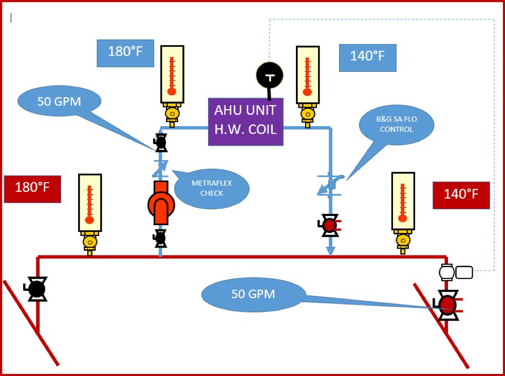 Hot water AHU coil piping