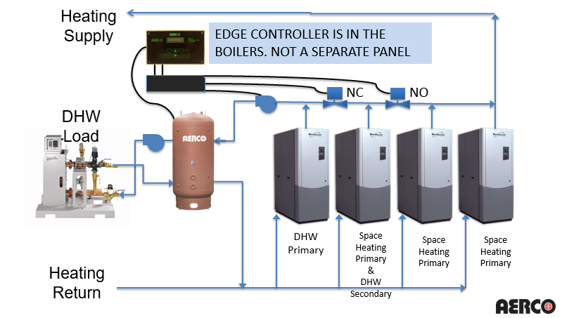 SmartPlate tankless water heater system