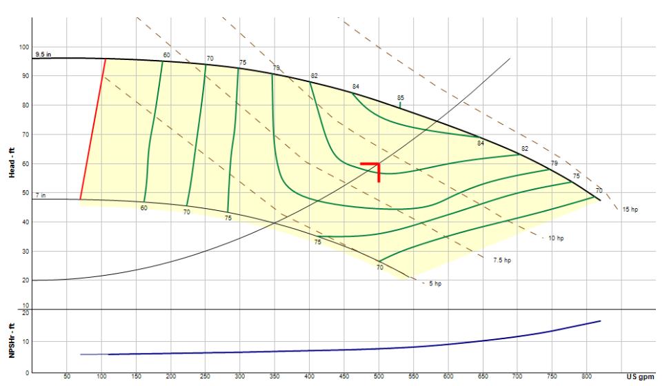 constant speed curve