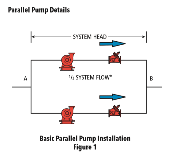 Parallel Pump operation
