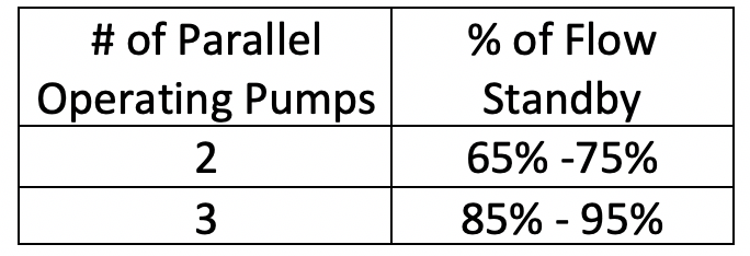 number of parallel operating pumps
