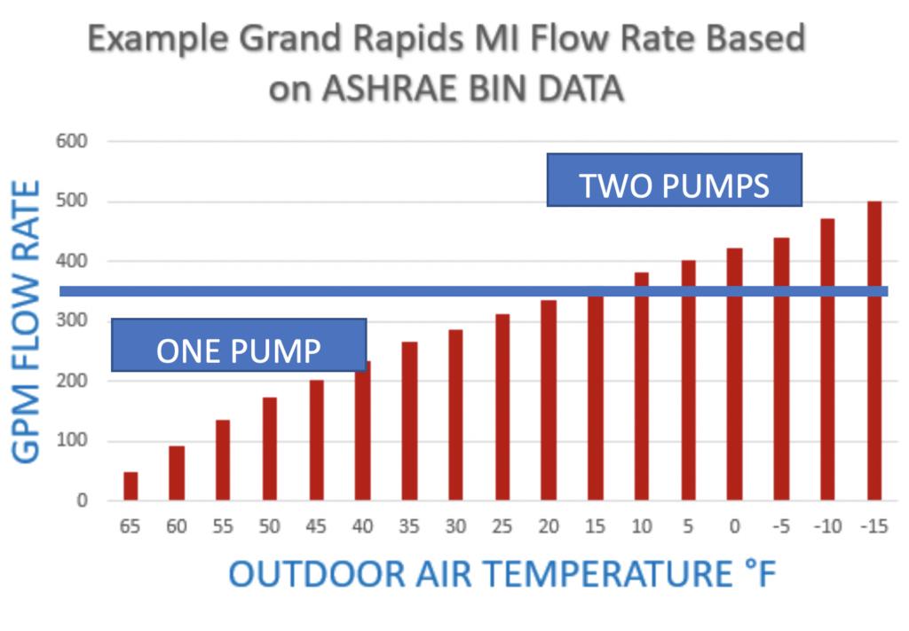 Grand Rapids MI Flow Rate