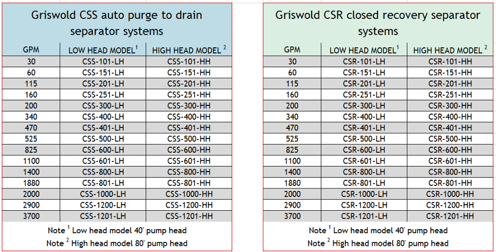 Griswold CSS and CSR Separator system charts