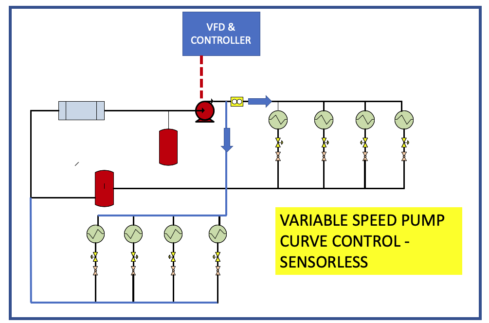 variable speed pump curve control