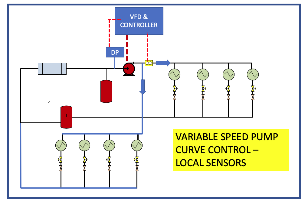 variable speed pump control - local sensors
