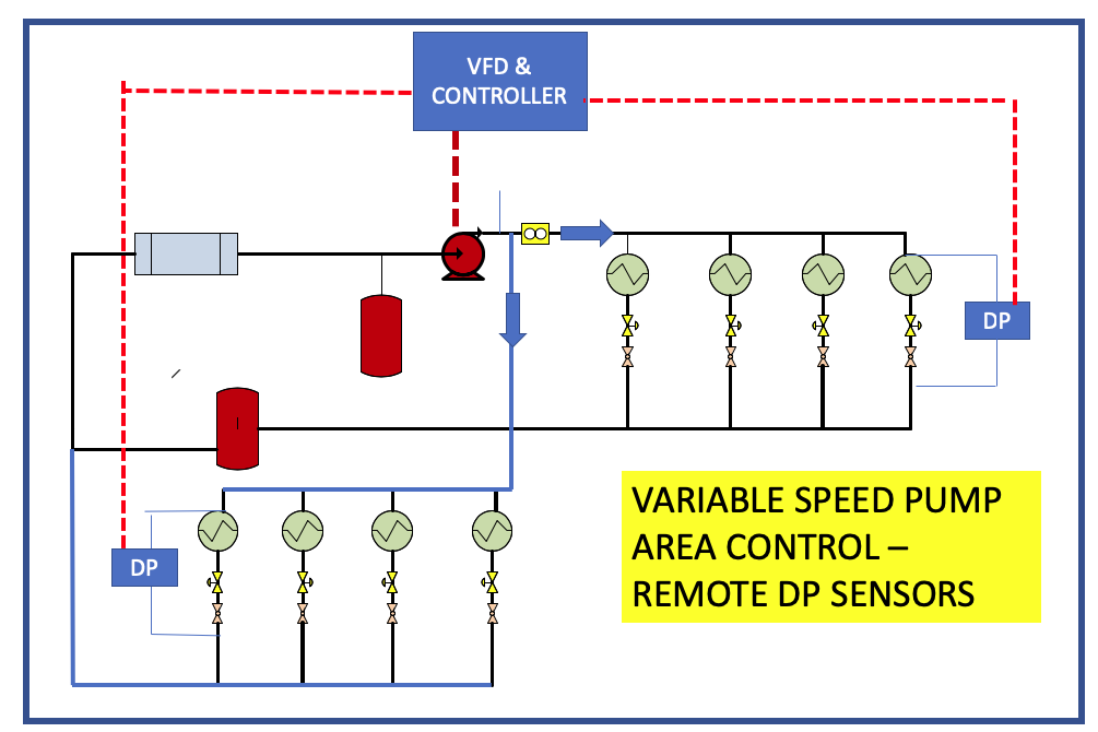 Variable speed control - Remote DP Sensors