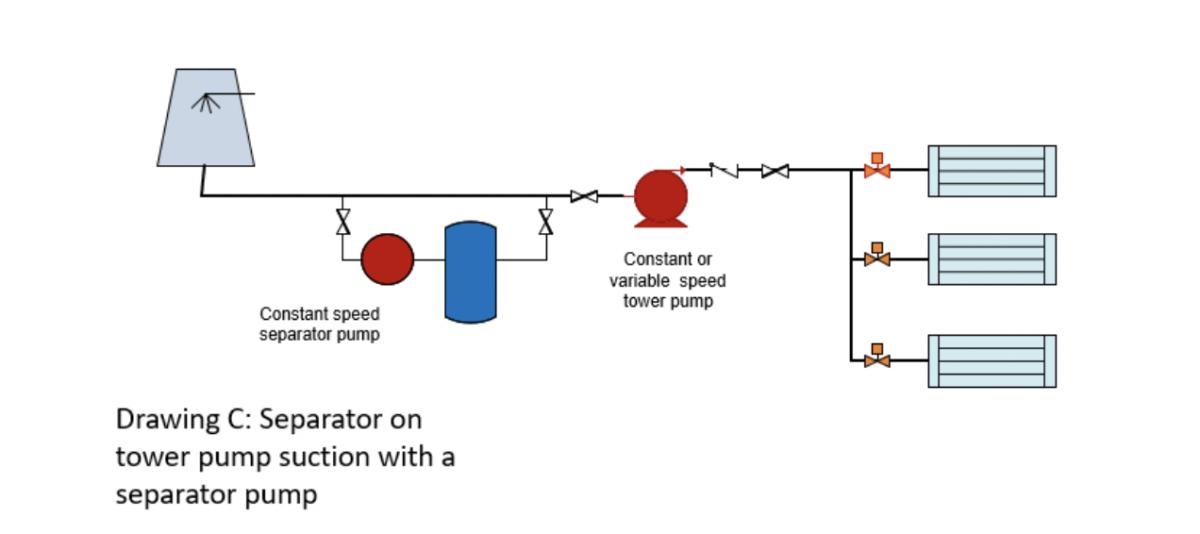 separator on tower pump