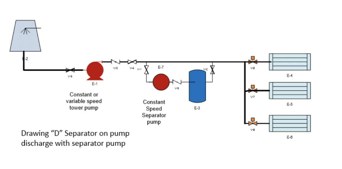 separator on pump discharge