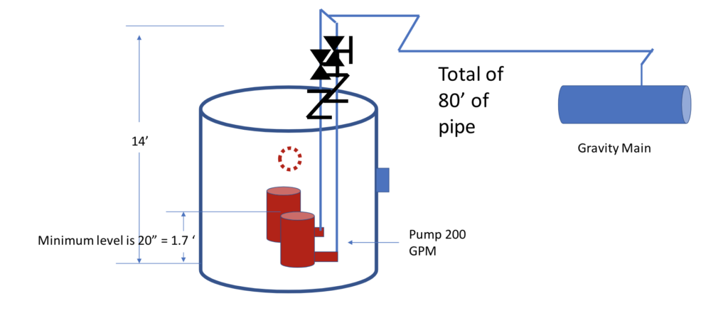 System Syzer Pump Head Calculations