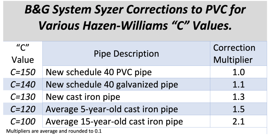 B&G System Syzer Corrections to PVC