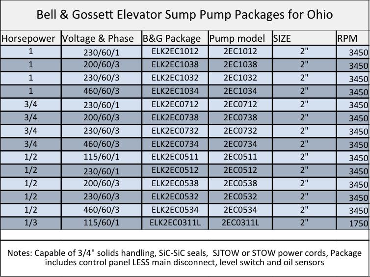 Bell & Gossett ELK elevator sump pump packages