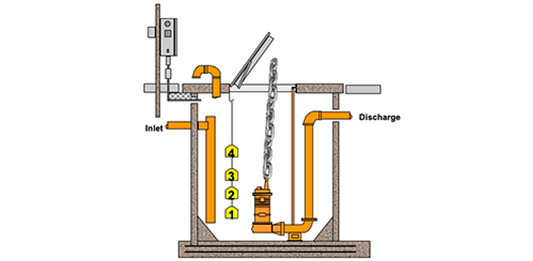 Sump, Effluent, and sewage pumps