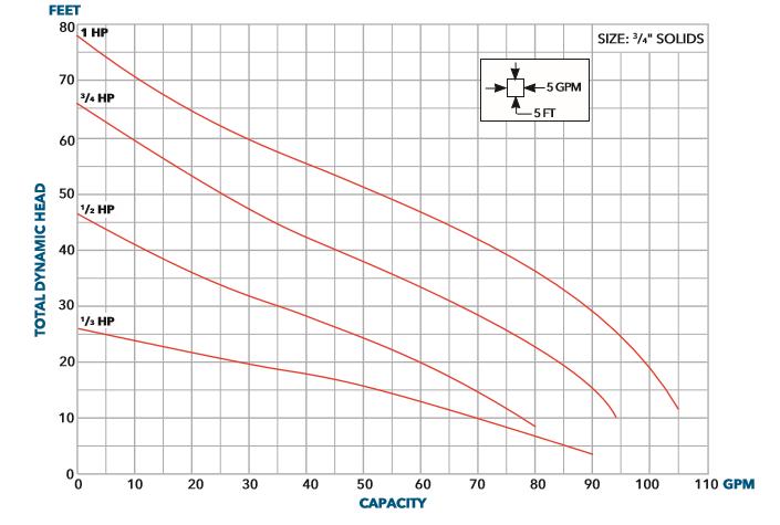 Bell & Gossett ELK elevator sump pump curves graph