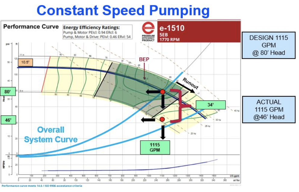 Speed Pumps - constant speed pumping